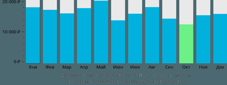 Динамика стоимости авиабилетов из Сан-Паулу в Манаус по месяцам