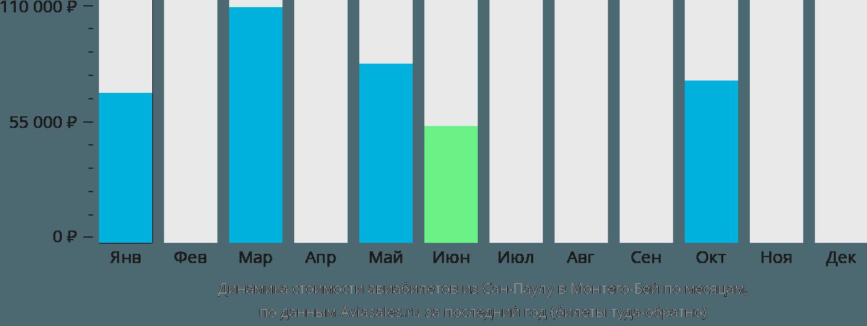 Динамика стоимости авиабилетов из Сан-Паулу в Монтего-Бей по месяцам