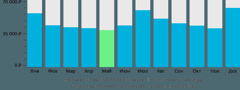 Динамика стоимости авиабилетов из Сан-Паулу в Мехико по месяцам