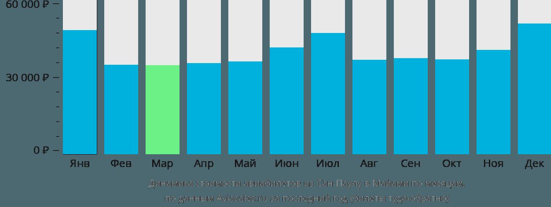 Динамика стоимости авиабилетов из Сан-Паулу в Майами по месяцам