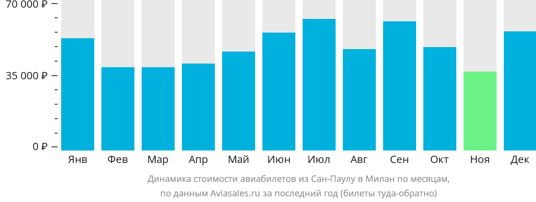 Динамика стоимости авиабилетов из Сан-Паулу в Милан по месяцам