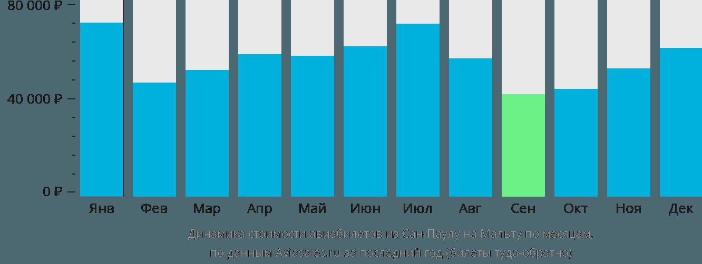 Динамика стоимости авиабилетов из Сан-Паулу на Мальту по месяцам
