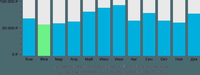 Динамика стоимости авиабилетов из Сан-Паулу в Москву по месяцам
