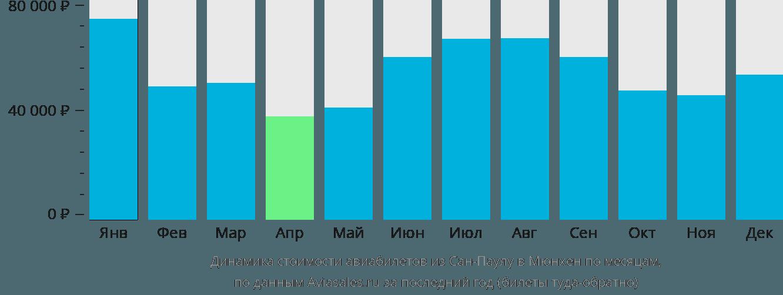 Динамика стоимости авиабилетов из Сан-Паулу в Мюнхен по месяцам
