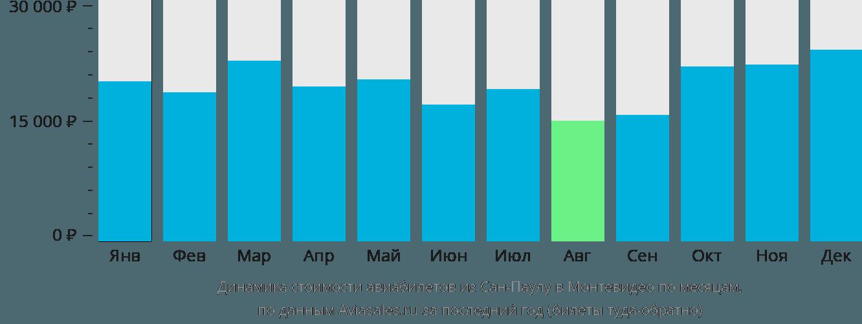 Динамика стоимости авиабилетов из Сан-Паулу в Монтевидео по месяцам