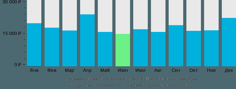 Динамика стоимости авиабилетов из Сан-Паулу в Натал по месяцам