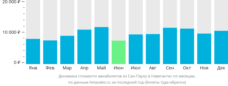 Динамика стоимости авиабилетов из Сан-Паулу в Навегантис по месяцам