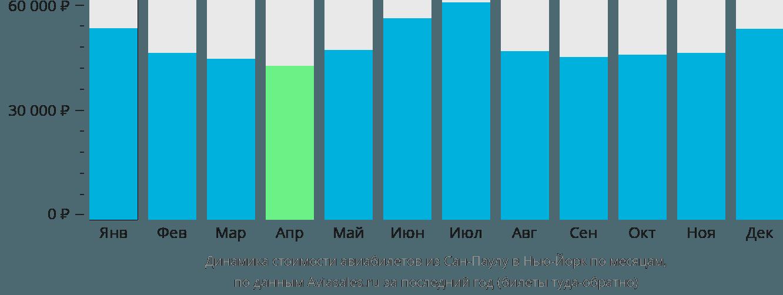 Динамика стоимости авиабилетов из Сан-Паулу в Нью-Йорк по месяцам