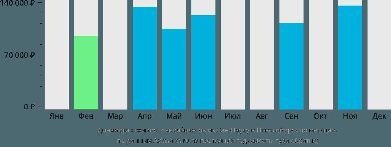 Динамика стоимости авиабилетов из Сан-Паулу в Новосибирск по месяцам