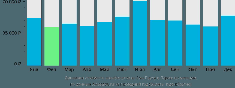 Динамика стоимости авиабилетов из Сан-Паулу в Париж по месяцам