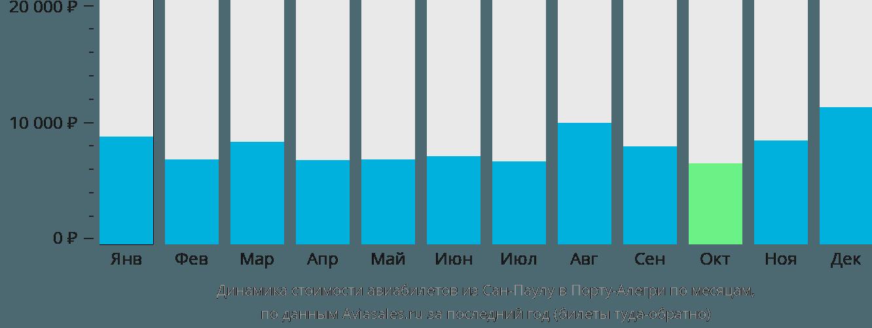 Динамика стоимости авиабилетов из Сан-Паулу в Порту-Алегри по месяцам