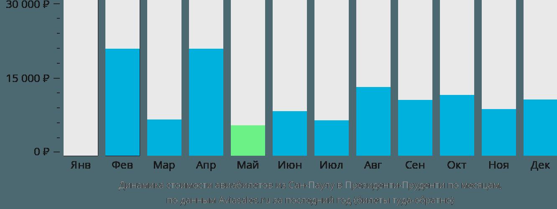 Динамика стоимости авиабилетов из Сан-Паулу в Президенти-Пруденти по месяцам