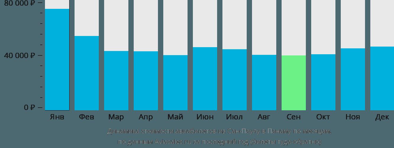 Динамика стоимости авиабилетов из Сан-Паулу в Панаму по месяцам