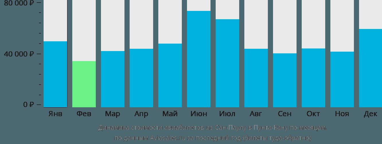Динамика стоимости авиабилетов из Сан-Паулу в Пунта-Кану по месяцам