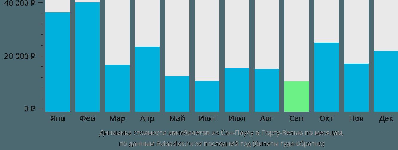 Динамика стоимости авиабилетов из Сан-Паулу в Порту-Велью по месяцам
