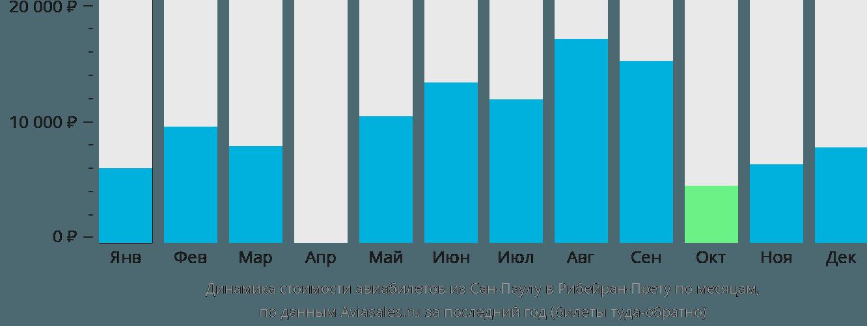 Динамика стоимости авиабилетов из Сан-Паулу в Рибейран-Прету по месяцам