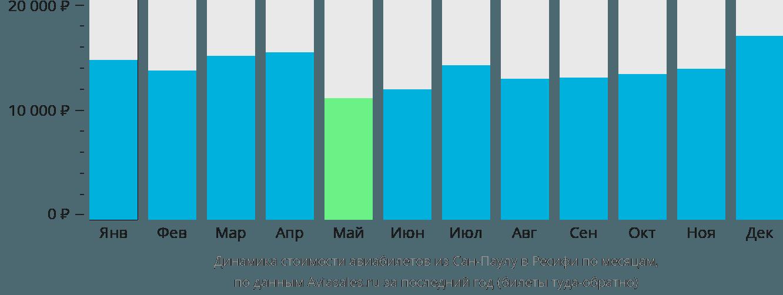Динамика стоимости авиабилетов из Сан-Паулу в Ресифи по месяцам