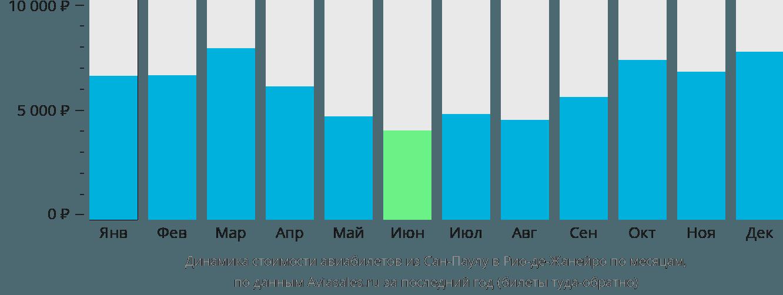 Динамика стоимости авиабилетов из Сан-Паулу в Рио-де-Жанейро по месяцам