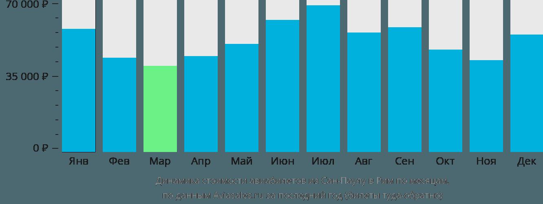 Динамика стоимости авиабилетов из Сан-Паулу в Рим по месяцам