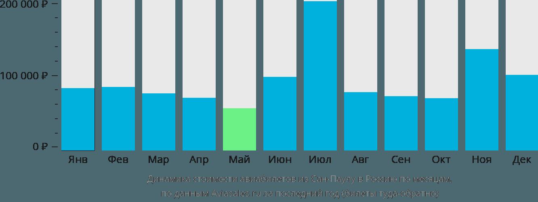 Динамика стоимости авиабилетов из Сан-Паулу в Россию по месяцам