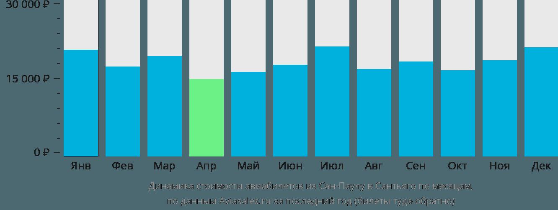 Динамика стоимости авиабилетов из Сан-Паулу в Сантьяго по месяцам
