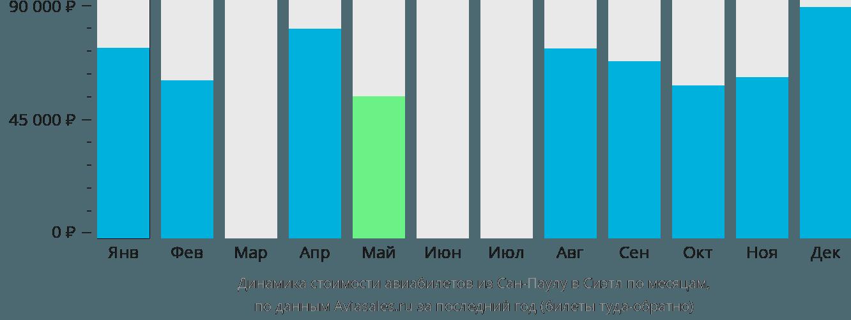 Динамика стоимости авиабилетов из Сан-Паулу в Сиэтл по месяцам
