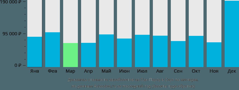 Динамика стоимости авиабилетов из Сан-Паулу в Сеул по месяцам