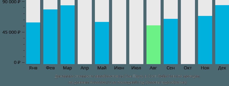 Динамика стоимости авиабилетов из Сан-Паулу в Солт-Лейк-Сити по месяцам