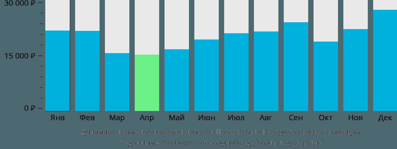 Динамика стоимости авиабилетов из Сан-Паулу в Санта-Крус-де-ла-Сьерру по месяцам