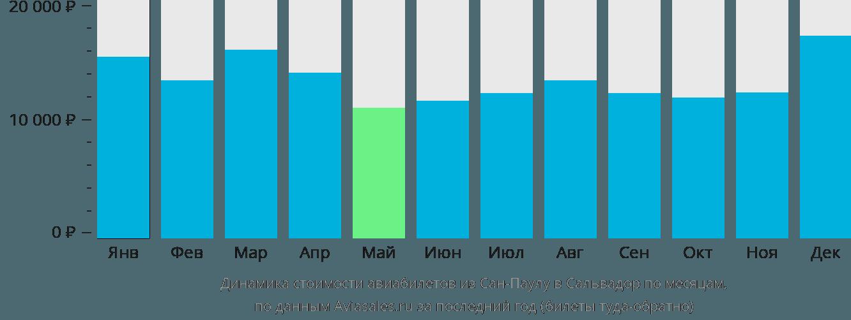Динамика стоимости авиабилетов из Сан-Паулу в Сальвадор по месяцам