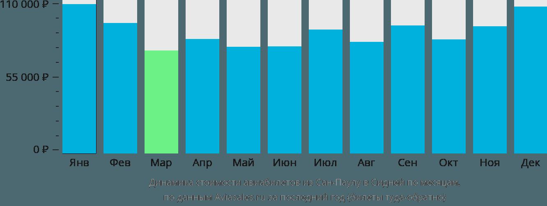 Динамика стоимости авиабилетов из Сан-Паулу в Сидней по месяцам
