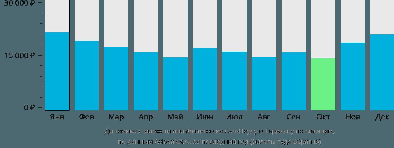 Динамика стоимости авиабилетов из Сан-Паулу в Терезину по месяцам