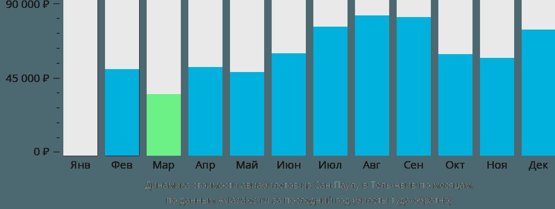Динамика стоимости авиабилетов из Сан-Паулу в Тель-Авив по месяцам