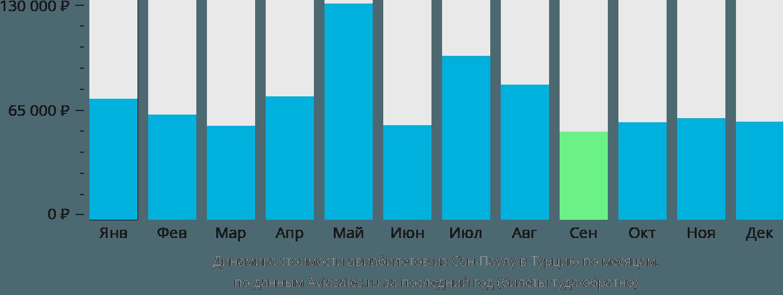 Динамика стоимости авиабилетов из Сан-Паулу в Турцию по месяцам