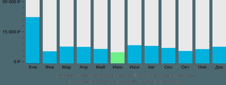 Динамика стоимости авиабилетов из Сан-Паулу в Уберландию по месяцам