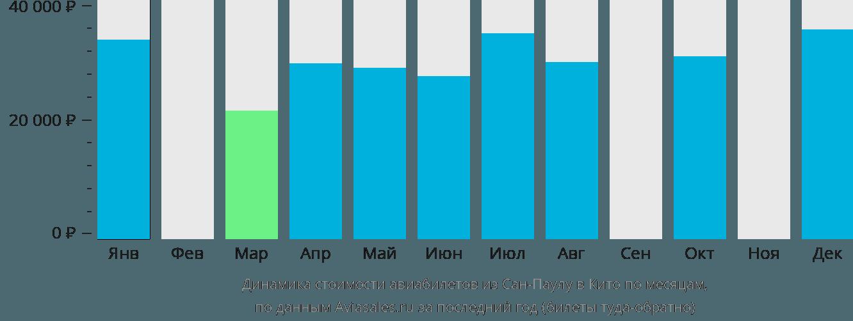 Динамика стоимости авиабилетов из Сан-Паулу в Кито по месяцам