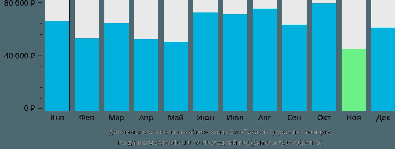 Динамика стоимости авиабилетов из Сан-Паулу в Цюрих по месяцам