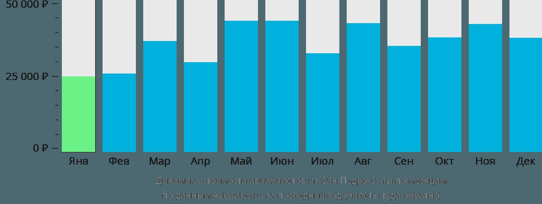 Динамика стоимости авиабилетов из Сан-Педро-Сулы по месяцам