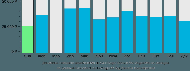 Динамика стоимости авиабилетов из Сан-Педро-Сулы в Лос-Анджелес по месяцам