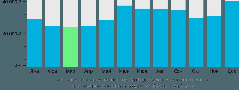 Динамика стоимости авиабилетов из Сан-Педро-Сулы в Нью-Йорк по месяцам