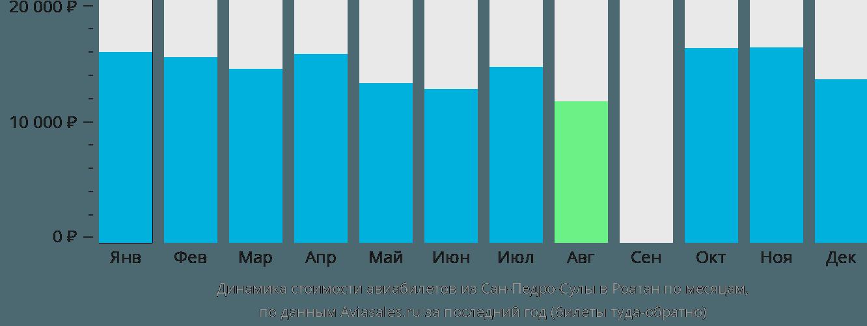 Динамика стоимости авиабилетов из Сан-Педро-Сулы в Роатан по месяцам