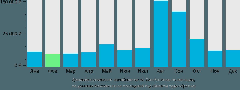 Динамика стоимости авиабилетов из Сан-Антонио по месяцам