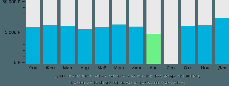 Динамика стоимости авиабилетов из Сан-Антонио в Гвадалахару по месяцам