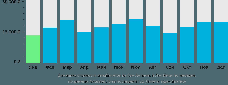Динамика стоимости авиабилетов из Сан-Антонио в Лас-Вегас по месяцам