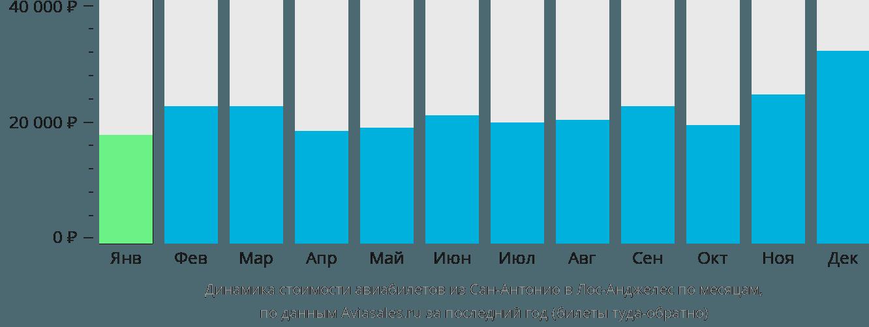 Динамика стоимости авиабилетов из Сан-Антонио в Лос-Анджелес по месяцам