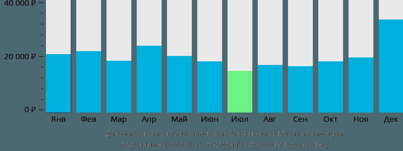 Динамика стоимости авиабилетов из Сан-Антонио в Мехико по месяцам