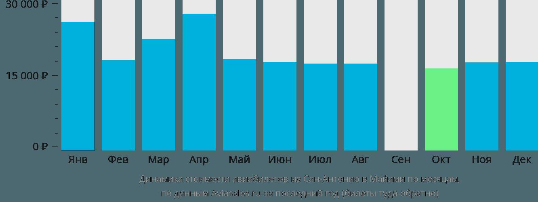 Динамика стоимости авиабилетов из Сан-Антонио в Майами по месяцам