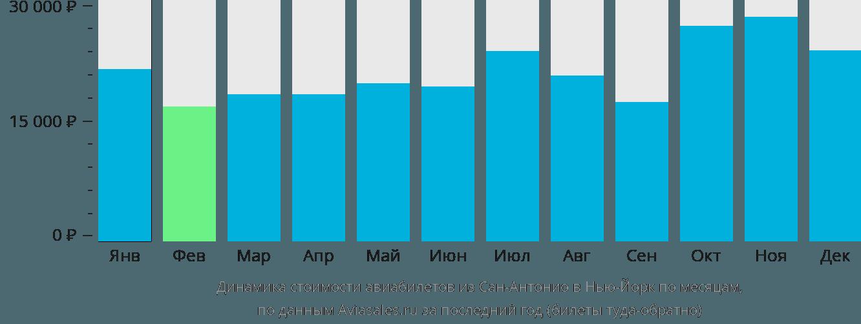 Динамика стоимости авиабилетов из Сан-Антонио в Нью-Йорк по месяцам