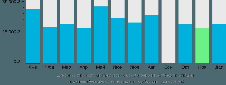 Динамика стоимости авиабилетов из Сан-Антонио в Портленд по месяцам