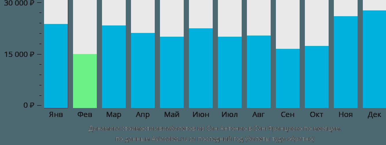 Динамика стоимости авиабилетов из Сан-Антонио в Сан-Франциско по месяцам